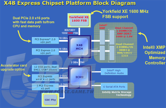 x48_block_diagram