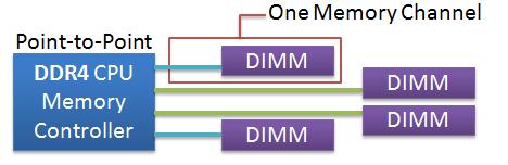 ddr4-memory_controller_diagram