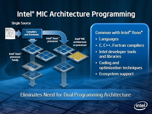 intel_mic_architecture_programming