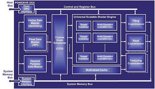 powervr_sgx_diagram