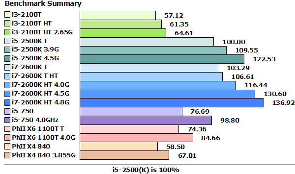 SandyBridge_Benchmarks