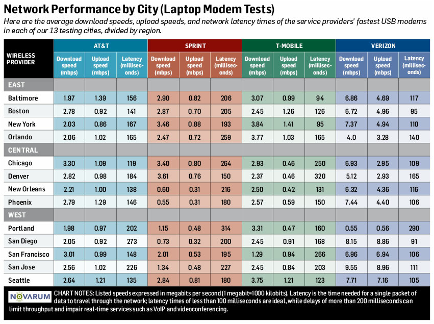 4g network performance by city laptops