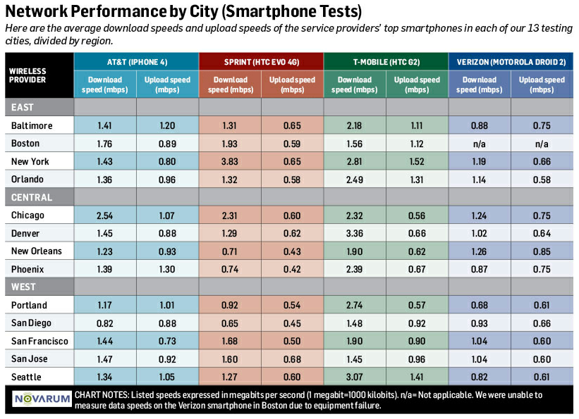 4g network performance by city smartphones