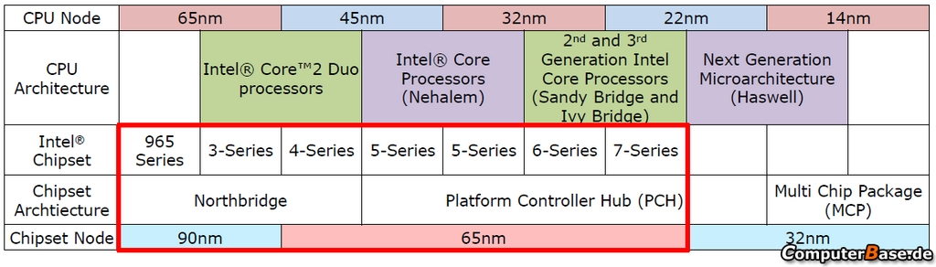 intel multi-chip-module transition roadmap