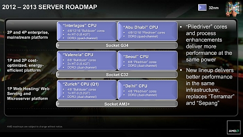 amd 2012-2013 server roadmap