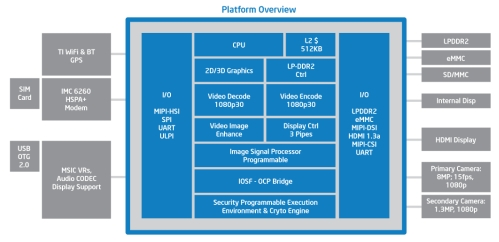intel medfield platform overview
