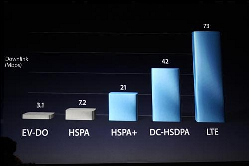 apple 4g speed comparison