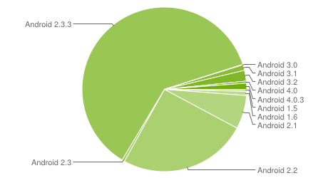google android version tracker chart