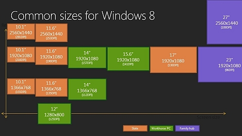 windows 8 common resolutions