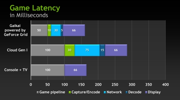 nvidia geforcegrid latency