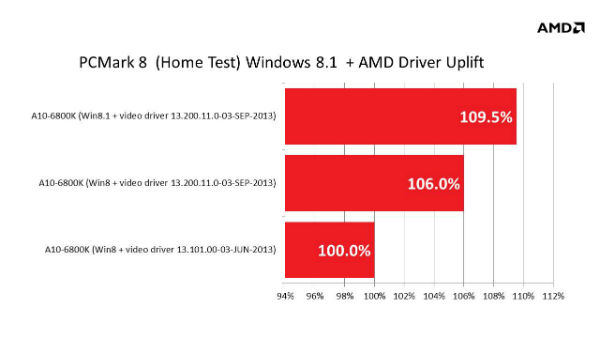 amd-apu-win81