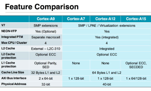 arm-cortex-features