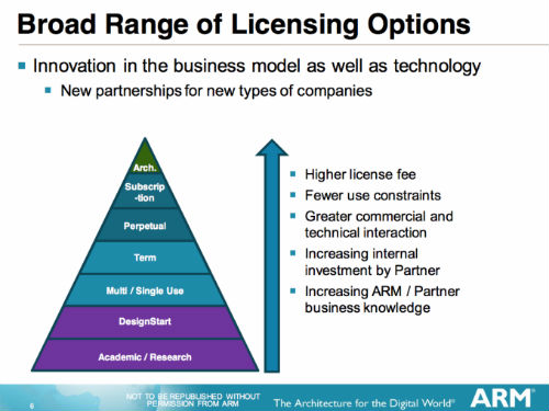 arm-licensing-pyramid