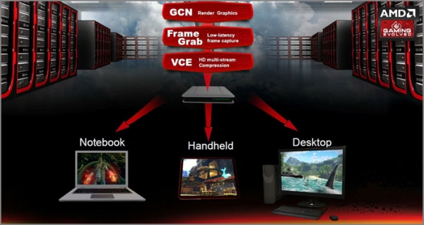 amd cloudgaming 3