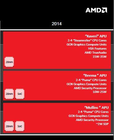 AMD14NB