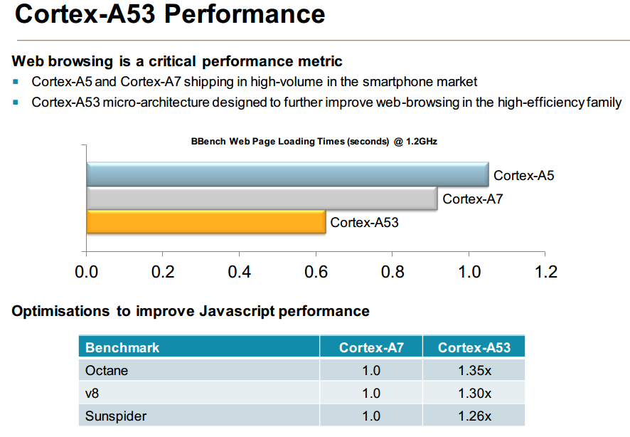 Cortex-A53-performance