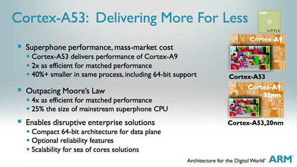 Cortex-A53-performance2