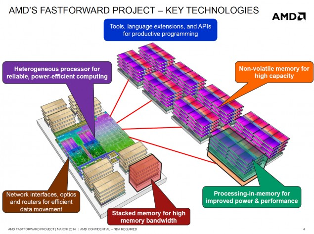 amd-fastforward-project