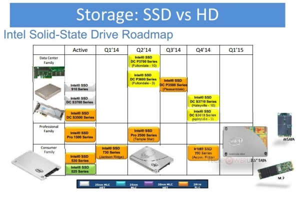 Intel-SSD750roadmap 1