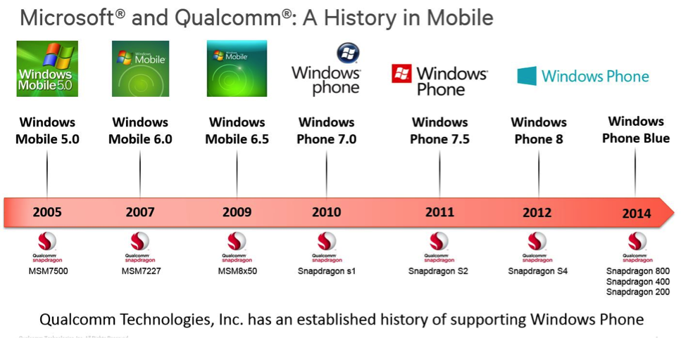 microsoft and qualcomm history