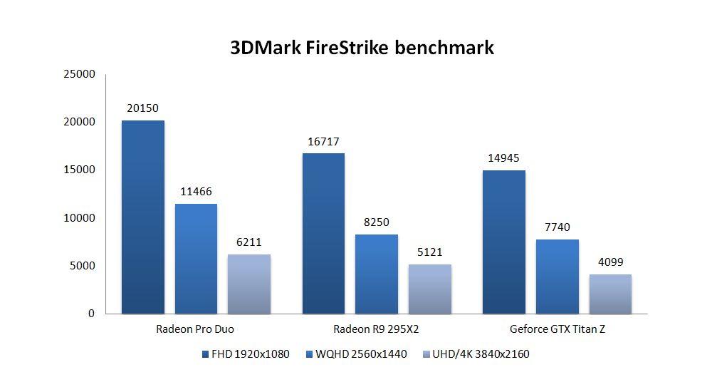 AMD Radeon Pro Duo - GPU Rendering Magazine