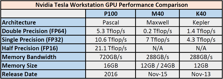 nvidia-tesla-workstation-gpu-performance