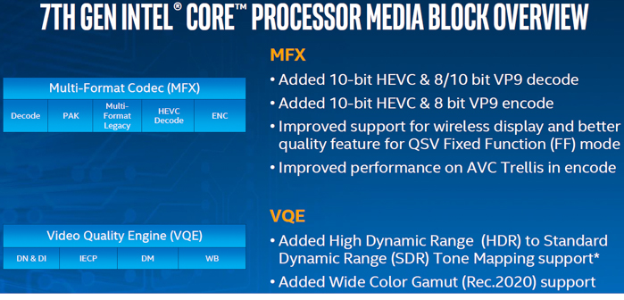 intel kaby lake media block overview