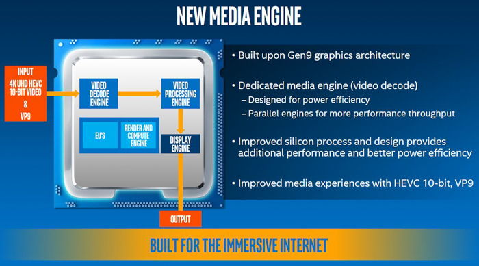 intel kaby lake new media engine overview