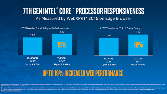 intel kaby lake web performance overview