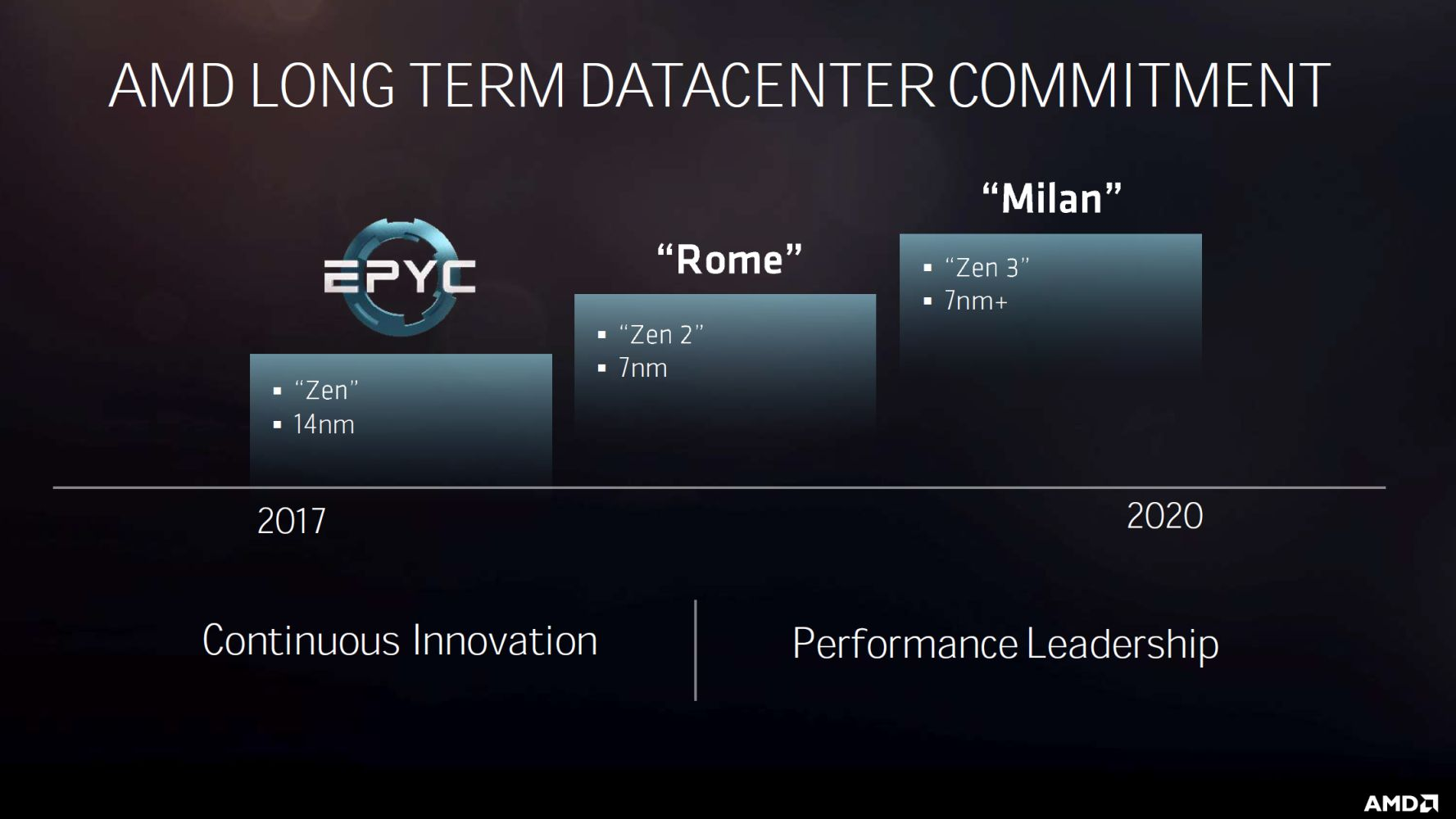 Performance Technology: AMD's 7nm Data Centre Roads Lead To Rome