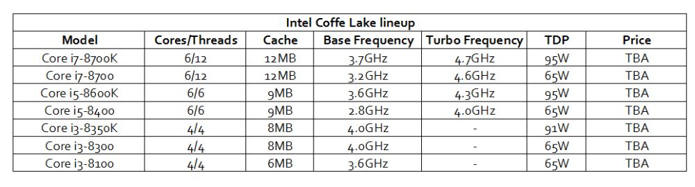 intel coffeelakelineup 1