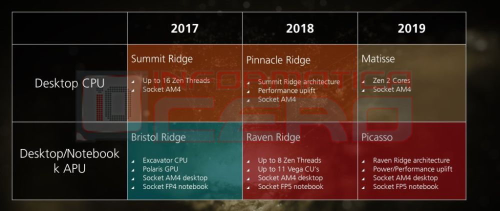 amd roadmap 1