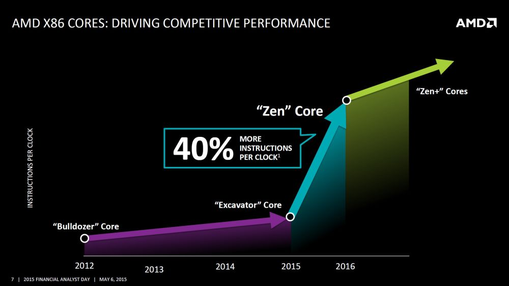 amd roadmap 2