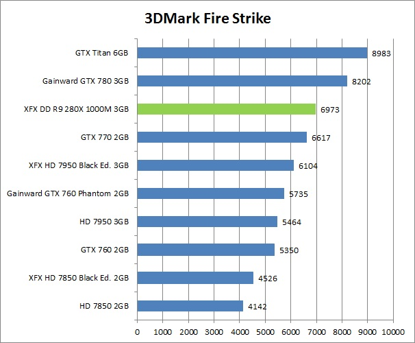 res mark XFX DD R9 280X 1000M