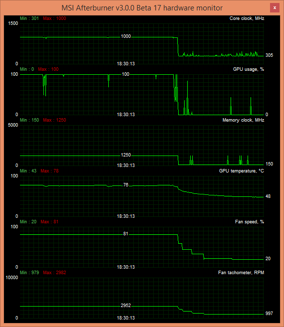 xfx 290x after 9 run of sl dpgs 2560