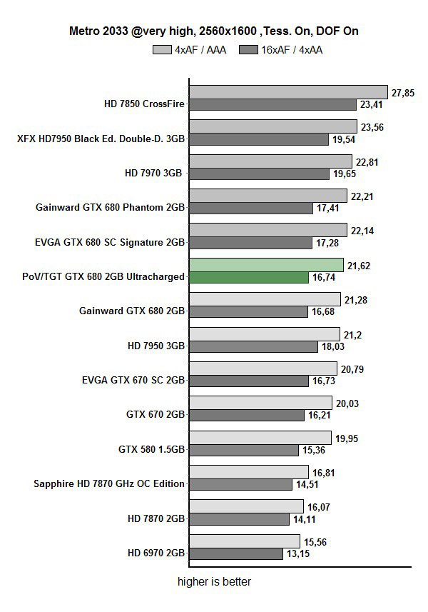 Тест Point of View/TGT GeForce GTX 680 Ultra Charged