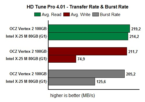 5_hdTuneTransferRate