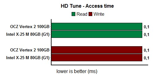 hdTuneTransferRate