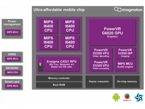 Imagination launches 2.2mm2 PowerVR G6020 GPU