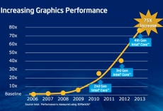 Intel releases major graphics driver update