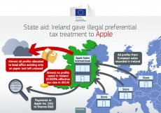 Ireland starts collecting back tax from Apple