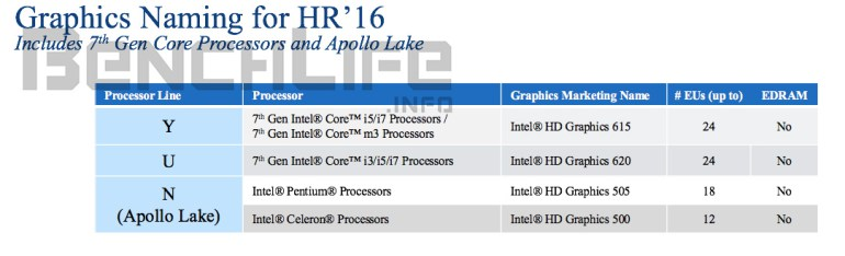 kaby lake 7th core