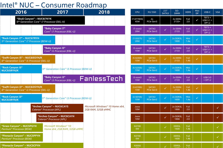 100+ Intel Xeon Road Map 2018 – yasminroohi