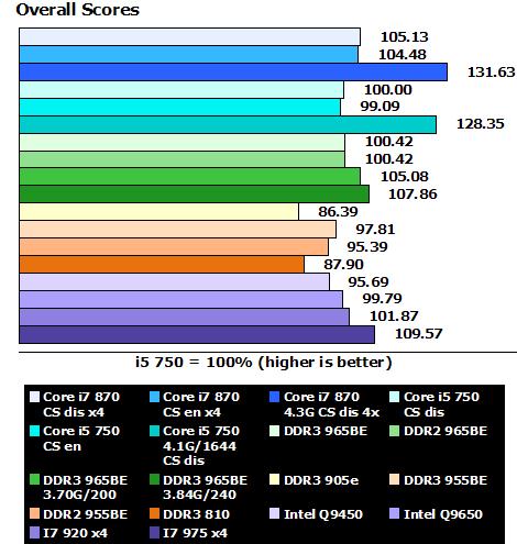 Intel i7-870 Lynnfield reviewed