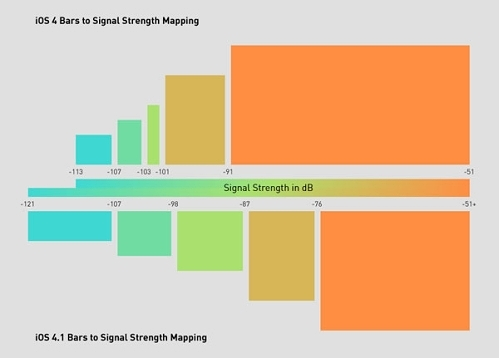 iphone_4_signal_strength_mapping