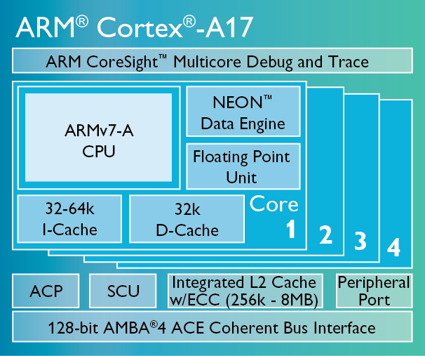 Cortex-A17-chip-diagram-LG