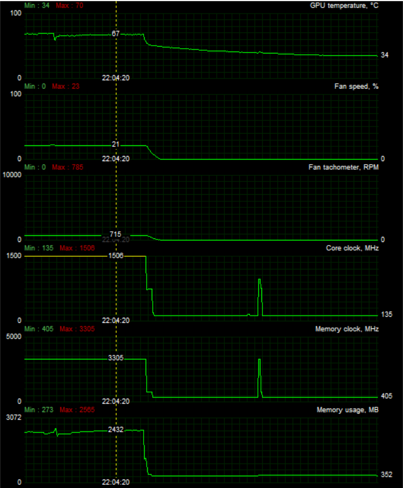 gtx 950 ftw load to idle graph