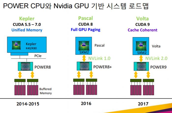 Nvidia NVLINK 2 0 arrives in IBM servers next year