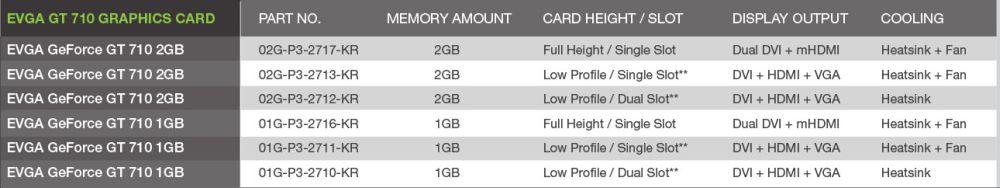 EVGA GT 710 1GB DDR3 64bit Single Slot Low Profile 01G-P3-2711-KR