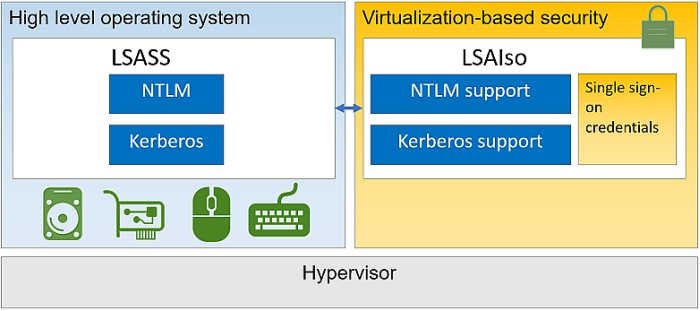 windows 10 virtualized credential security